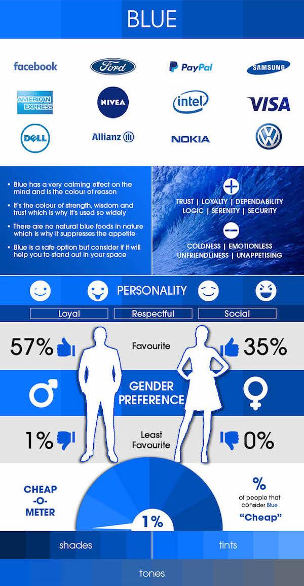 "Impression of Consumer towards ""Blue"" in web design"