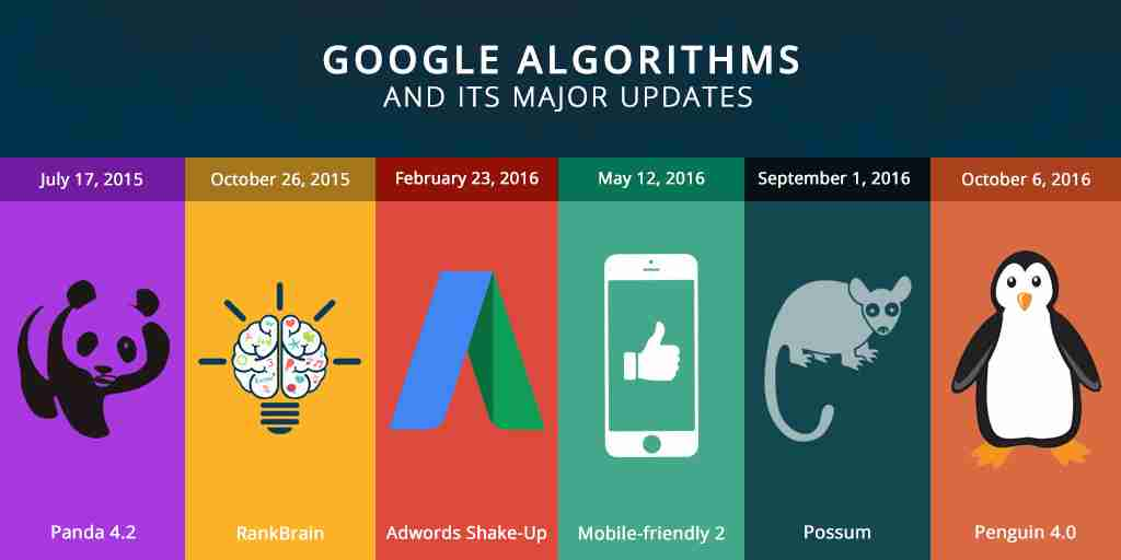 google-algorithms-updates-web-development