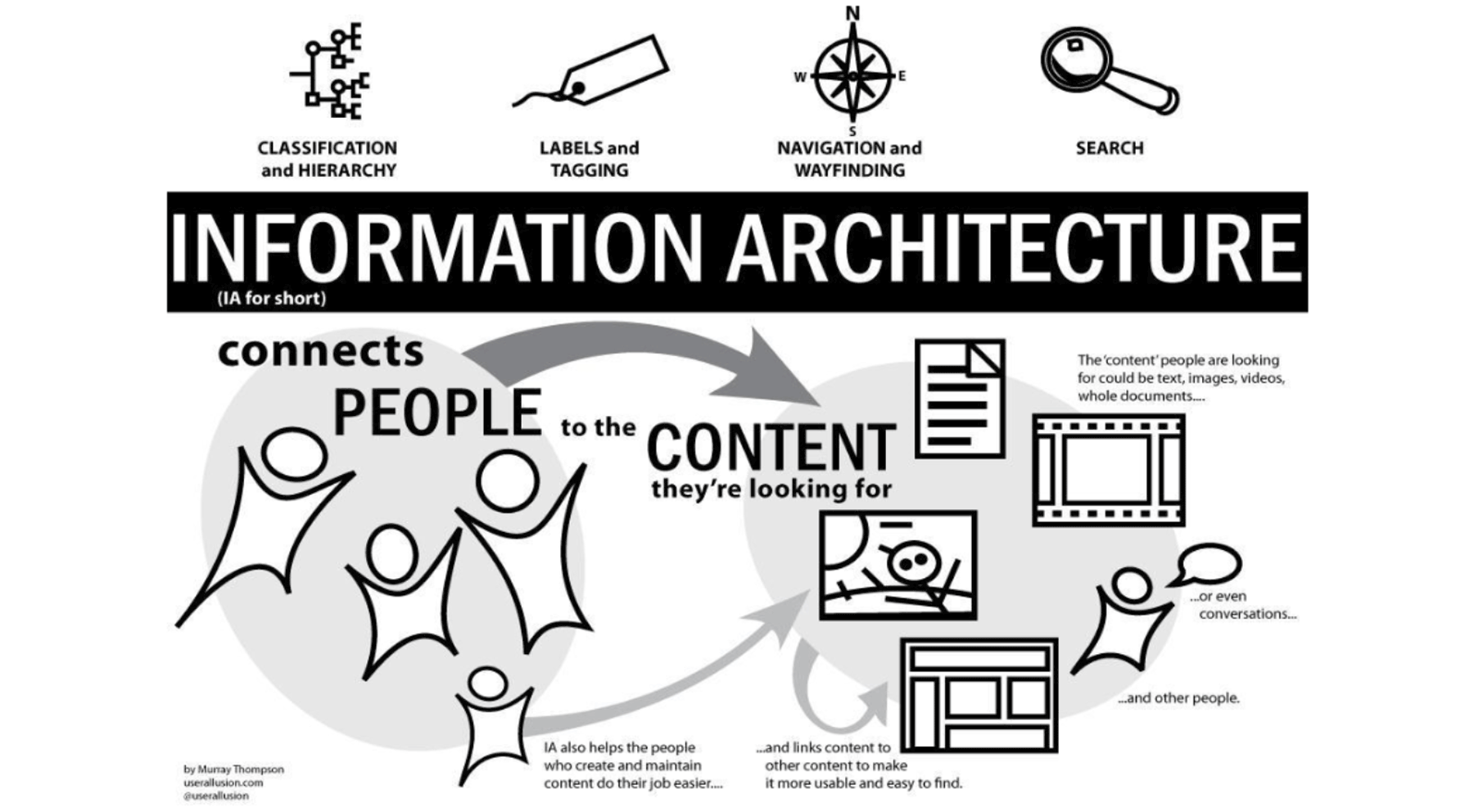 introduction to IA-web design